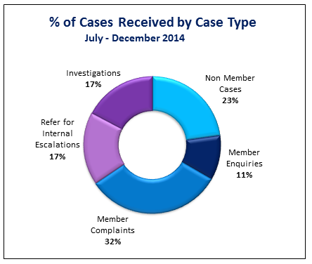 Cases recieved by case type