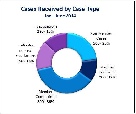 On track winter 14 cases recieved by case type