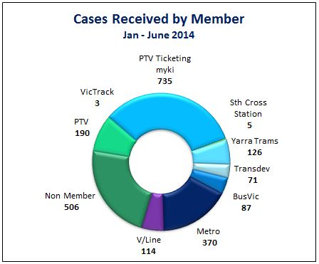 On track winter 14 cases recieved by member