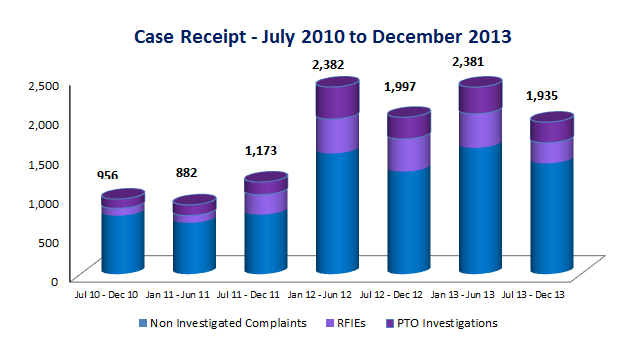 Case receipt jul - dec 2013