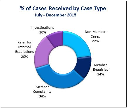 cases at a glance graph 3