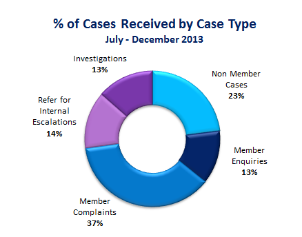 Percentage of cases recieved by case type